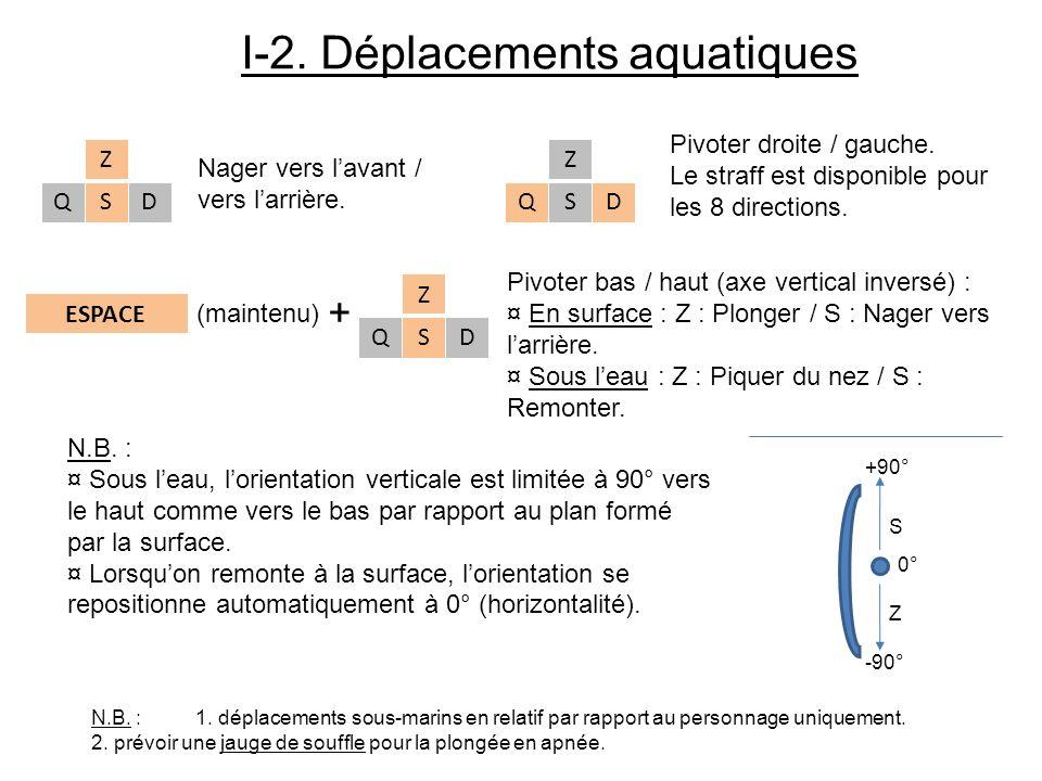 Nager vers lavant / vers larrière. I-2. Déplacements aquatiques ESPACE N.B. : ¤ Sous leau, lorientation verticale est limitée à 90° vers le haut comme