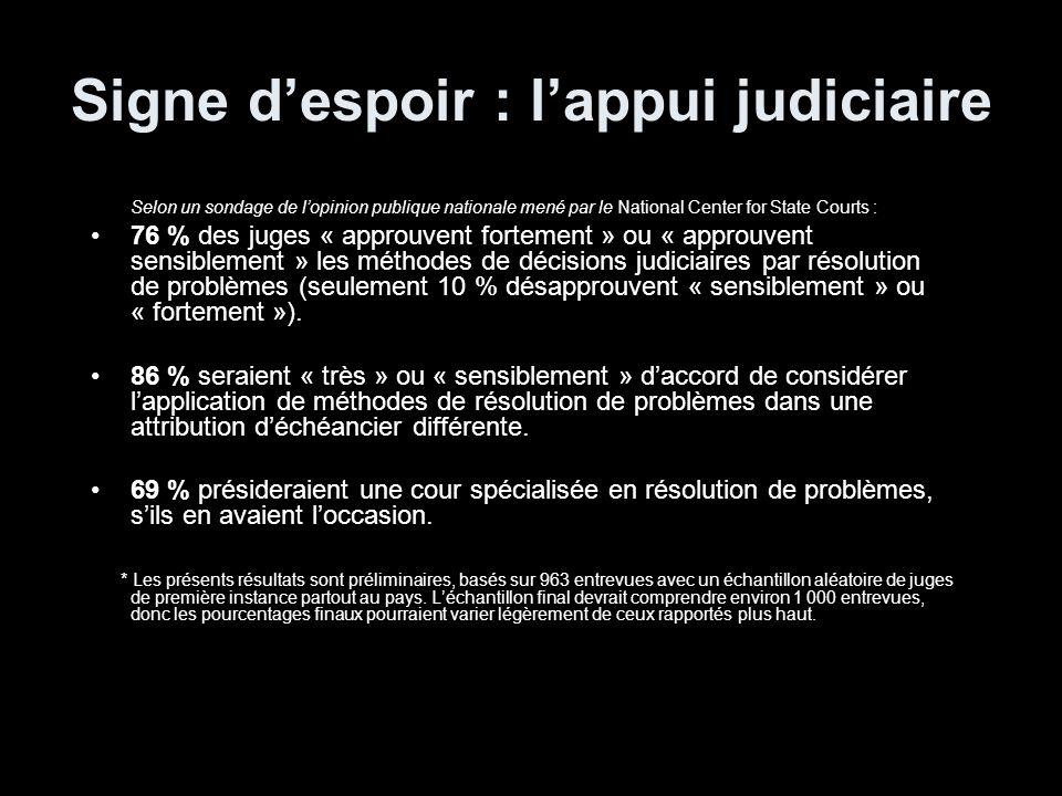 Signe despoir : lappui judiciaire Selon un sondage de lopinion publique nationale mené par le National Center for State Courts : 76 % des juges « approuvent fortement » ou « approuvent sensiblement » les méthodes de décisions judiciaires par résolution de problèmes (seulement 10 % désapprouvent « sensiblement » ou « fortement »).
