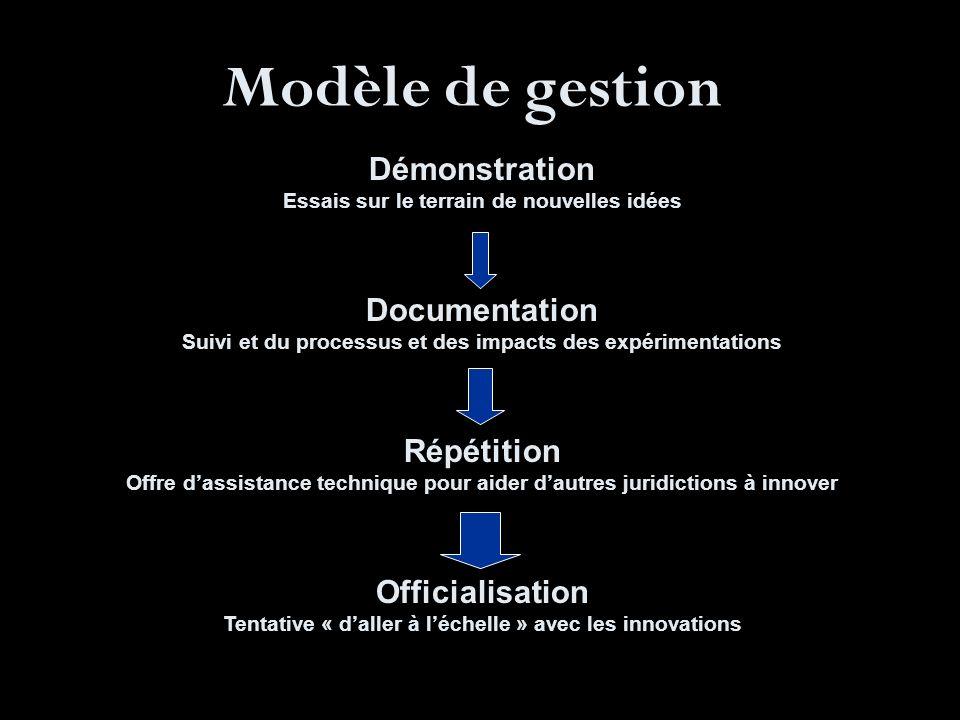 Modèle de gestion Démonstration Essais sur le terrain de nouvelles idées Documentation Suivi et du processus et des impacts des expérimentations Répét
