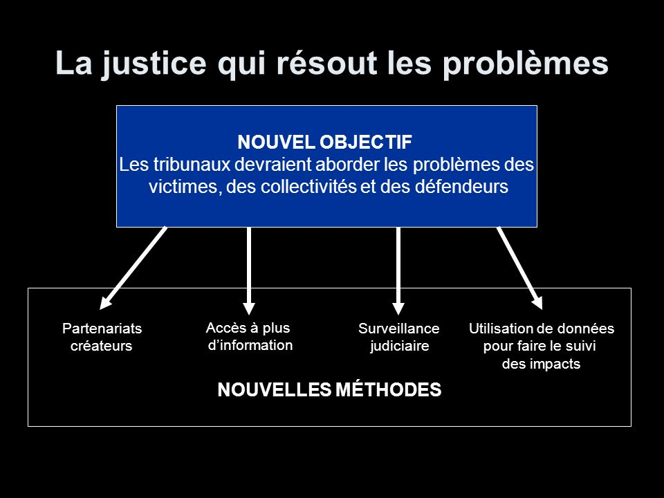 La justice qui résout les problèmes NOUVEL OBJECTIF Les tribunaux devraient aborder les problèmes des victimes, des collectivités et des défendeurs Pa
