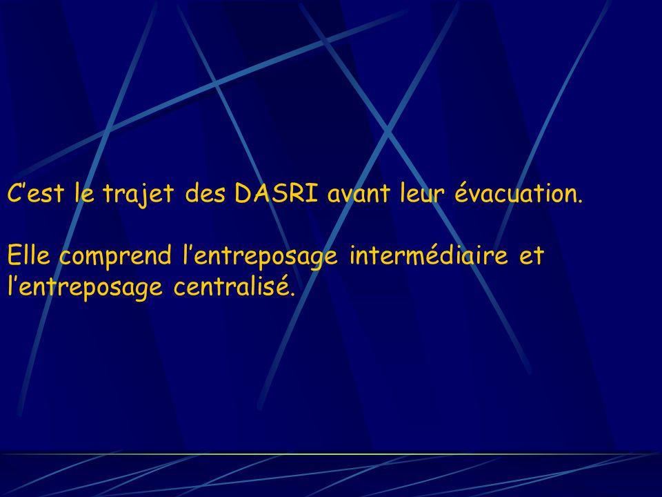 Cest le trajet des DASRI avant leur évacuation. Elle comprend lentreposage intermédiaire et lentreposage centralisé.