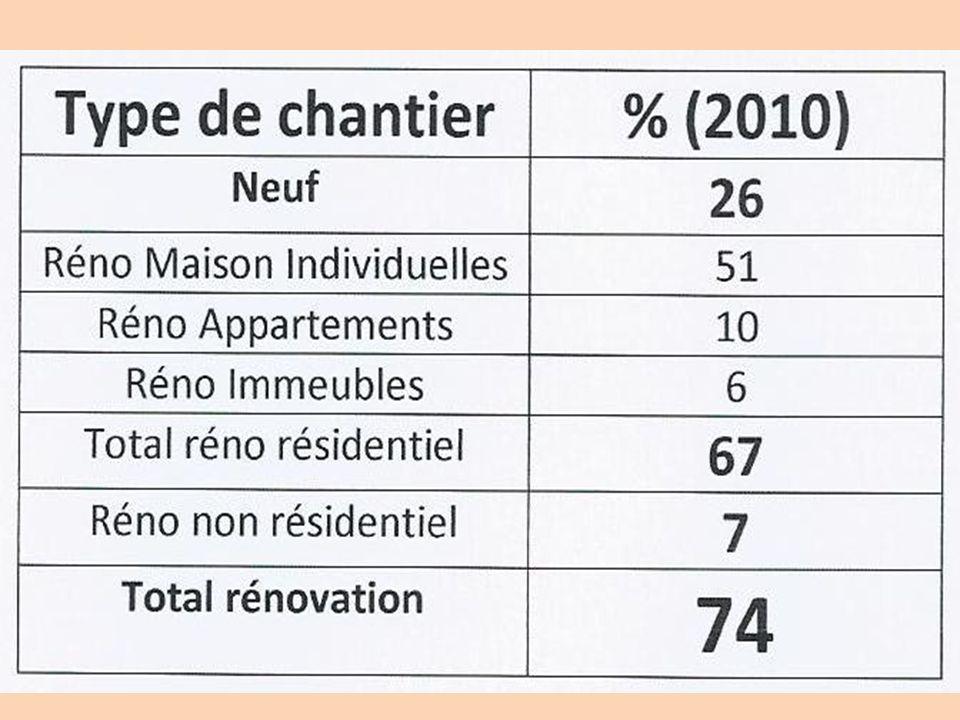 Ce marché des fenêtres en rénovation a été soutenu par le Crédit dImpôt en faveur du développement durable CIDD
