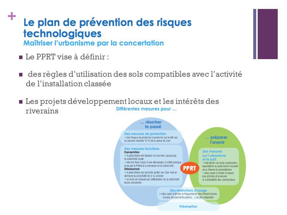 + Le PPRT vise à définir : des règles dutilisation des sols compatibles avec lactivité de linstallation classée Les projets développement locaux et les intérêts des riverains