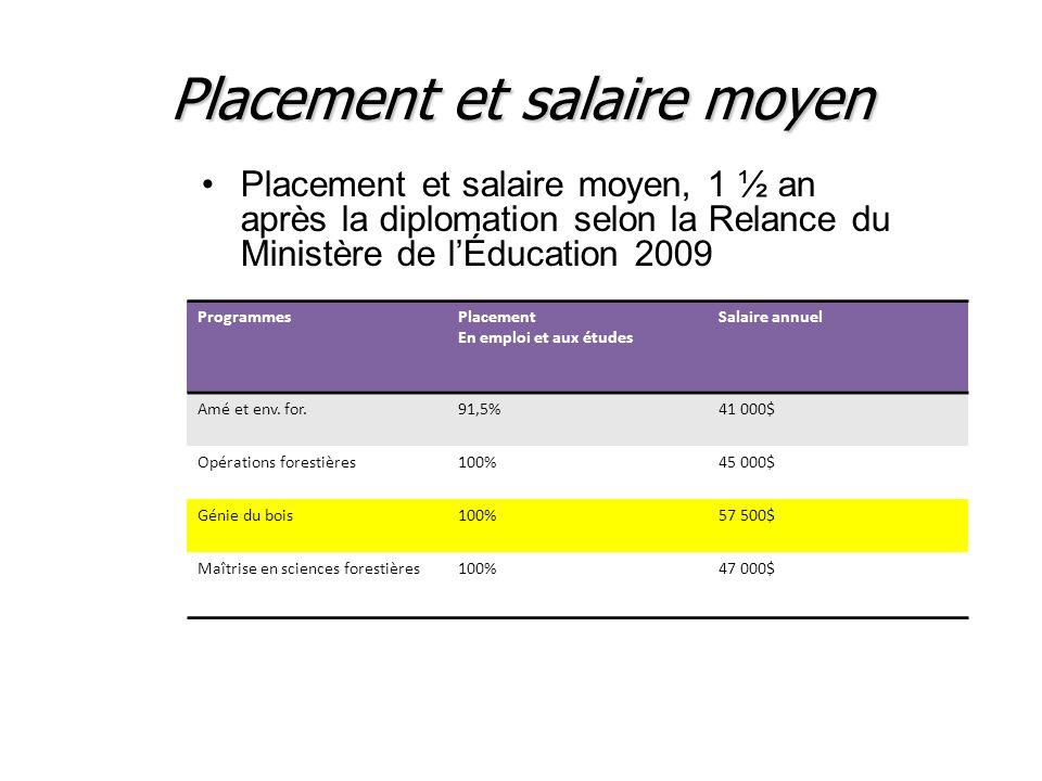 Placement et salaire moyen Placement et salaire moyen, 1 ½ an après la diplomation selon la Relance du Ministère de lÉducation 2009 ProgrammesPlacemen
