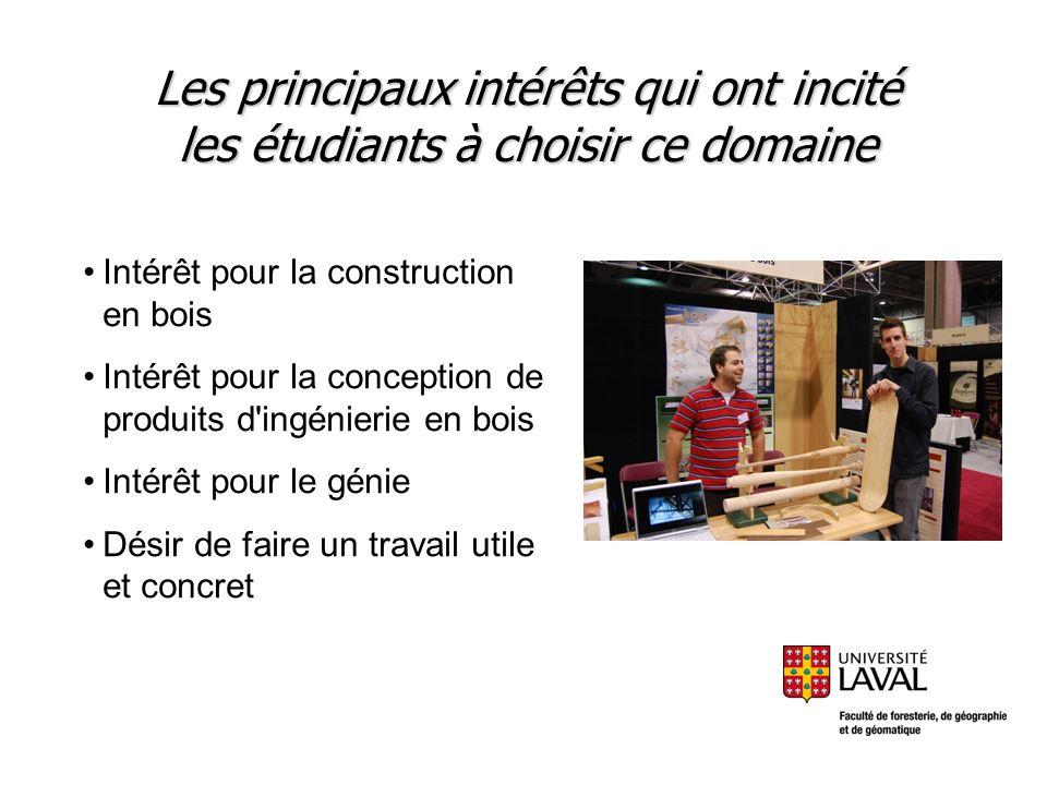 Les principaux intérêts qui ont incité les étudiants à choisir ce domaine Intérêt pour la construction en bois Intérêt pour la conception de produits