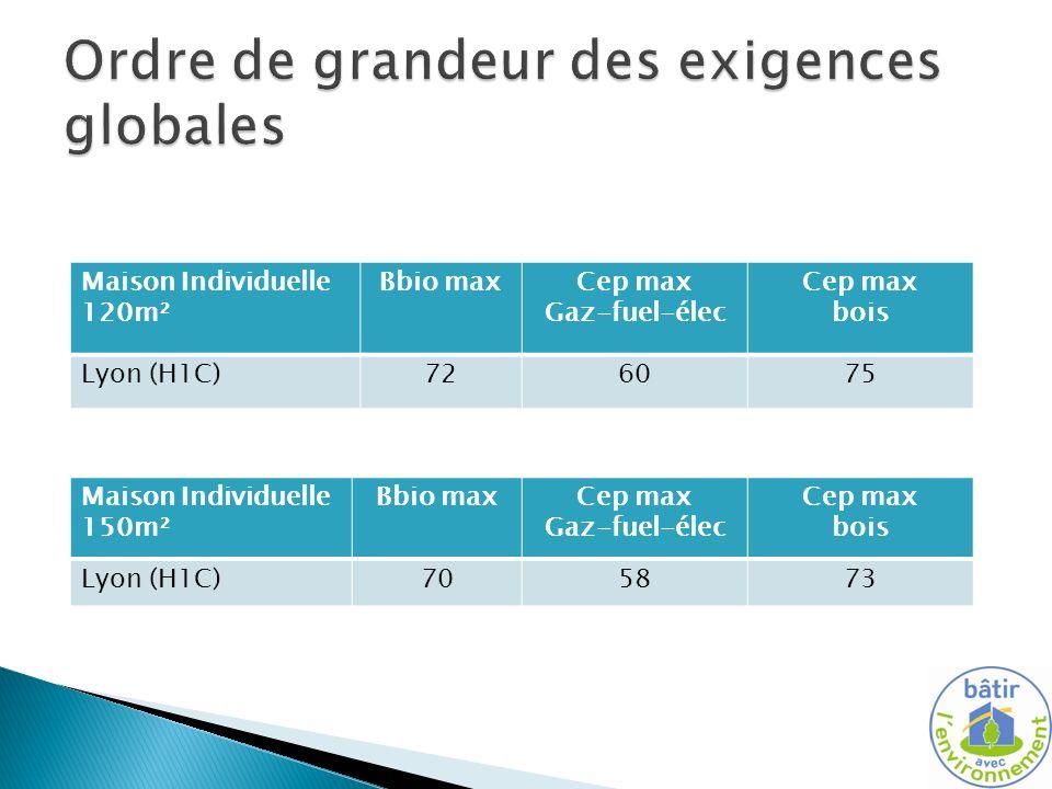 Maison Individuelle 120m² Bbio maxCep max Gaz-fuel-élec Cep max bois Lyon (H1C)726075 Maison Individuelle 150m² Bbio maxCep max Gaz-fuel-élec Cep max bois Lyon (H1C)705873