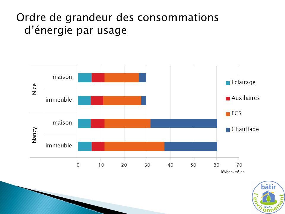 Ordre de grandeur des consommations dénergie par usage