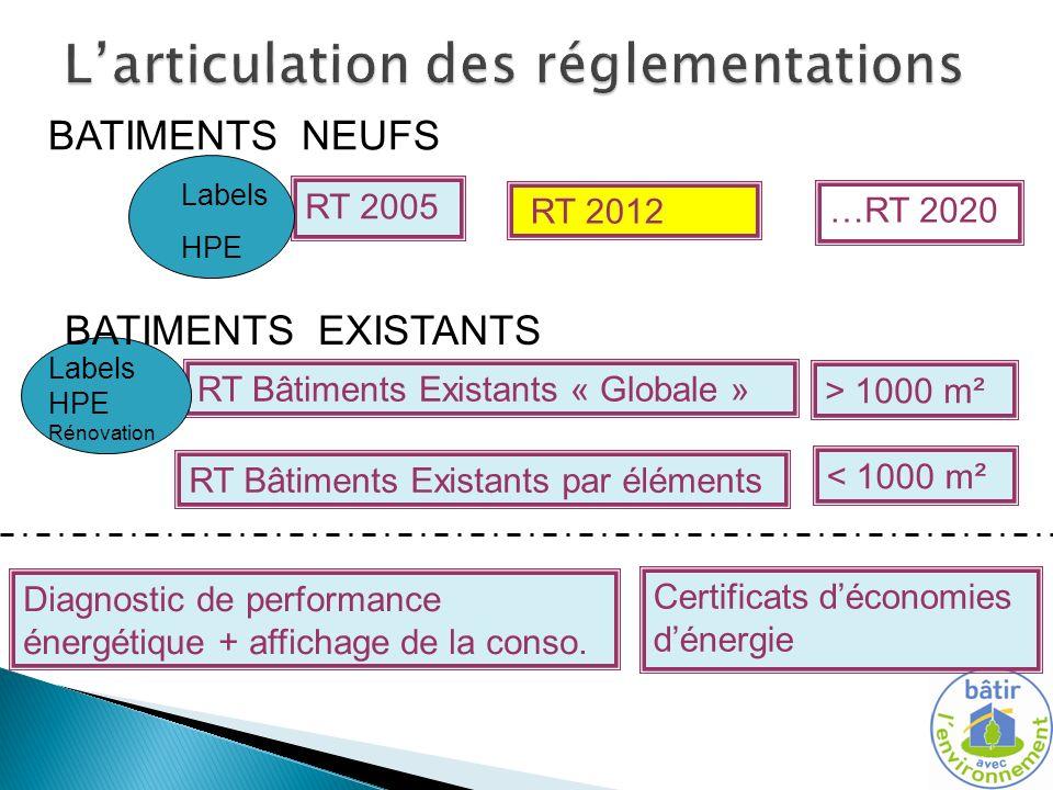 Contexte réglementaire actuel – articulation des réglementations RT 2005 RT Bâtiments Existants « Globale » RT 2012 Certificats déconomies dénergie Diagnostic de performance énergétique + affichage de la conso.