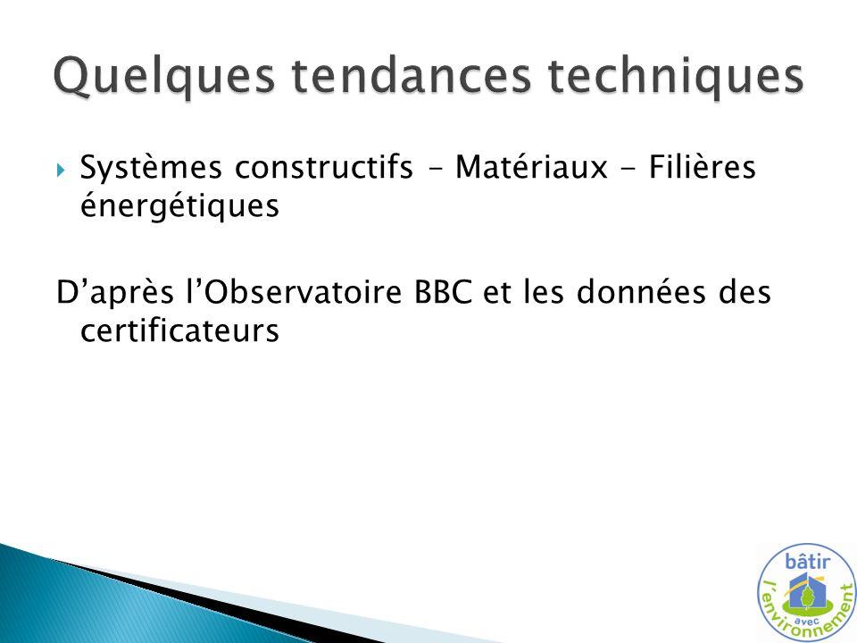 Systèmes constructifs – Matériaux - Filières énergétiques Daprès lObservatoire BBC et les données des certificateurs