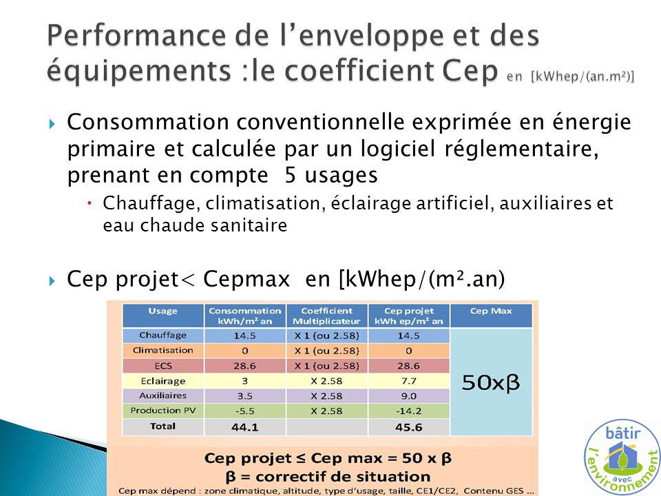 Consommation conventionnelle exprimée en énergie primaire et calculée par un logiciel réglementaire, prenant en compte 5 usages Chauffage, climatisation, éclairage artificiel, auxiliaires et eau chaude sanitaire Cep projet< Cepmax en [kWhep/(m².an)