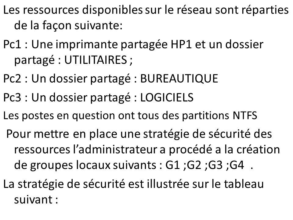 Les ressources disponibles sur le réseau sont réparties de la façon suivante: Pc1 : Une imprimante partagée HP1 et un dossier partagé : UTILITAIRES ;