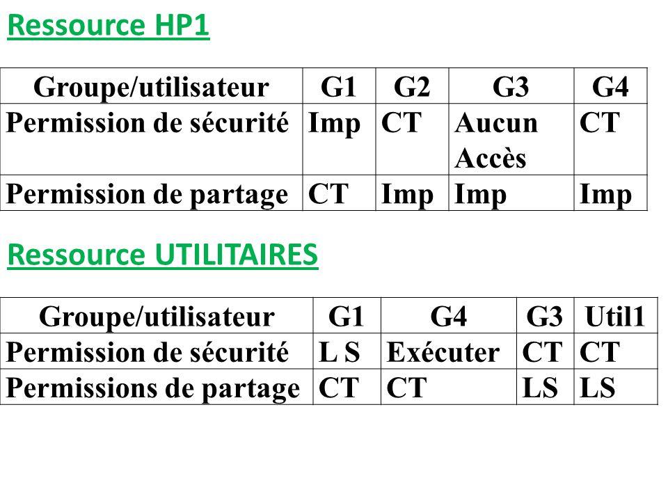 Groupe/utilisateurG1G2G3G4 Permission de sécuritéImpCTAucun Accès CT Permission de partageCTImp Ressource HP1 Groupe/utilisateurG1G4G3Util1 Permission