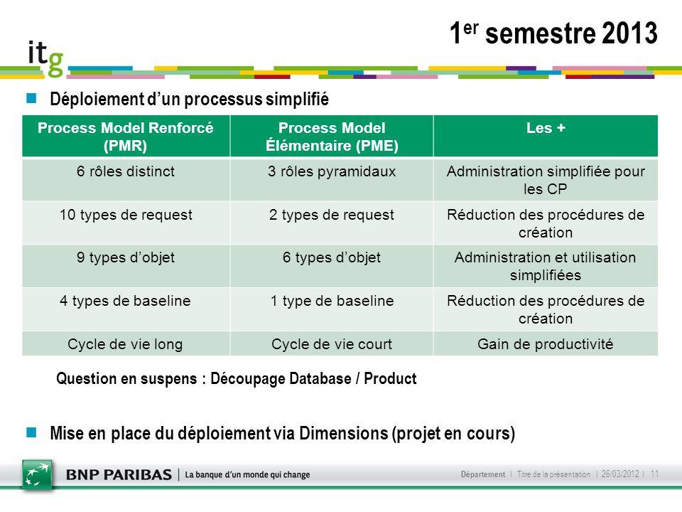 Déploiement dun processus simplifié Question en suspens : Découpage Database / Product Mise en place du déploiement via Dimensions (projet en cours) 1