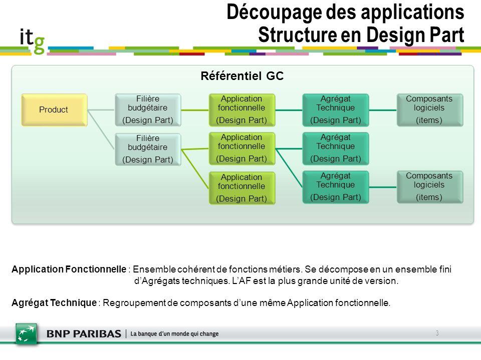 Référentiel GC Découpage des applications Structure en Design Part 3 Application Fonctionnelle : Ensemble cohérent de fonctions métiers. Se décompose