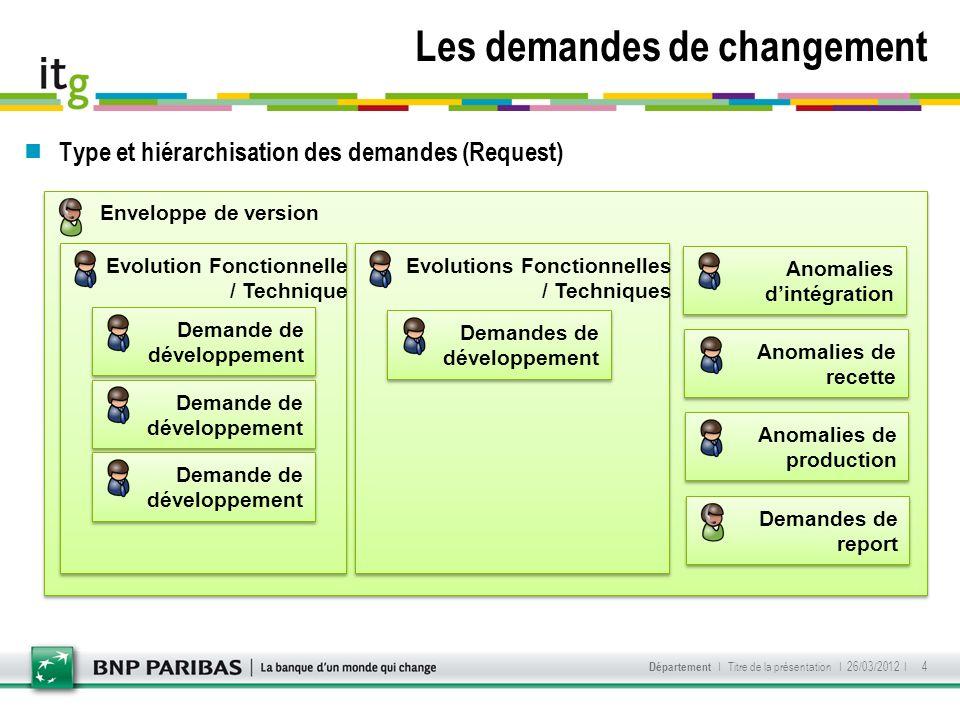 Les demandes de changement I 26/03/2012 I Département I Titre de la présentation 4 Enveloppe de version Evolution Fonctionnelle / Technique Evolutions