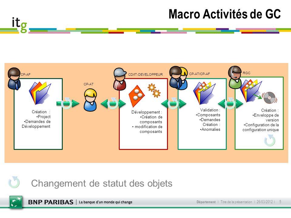 Macro Activités de GC I 26/03/2012 I Département I Titre de la présentation 5 Changement de statut des objets Création : Project Demandes de Développe