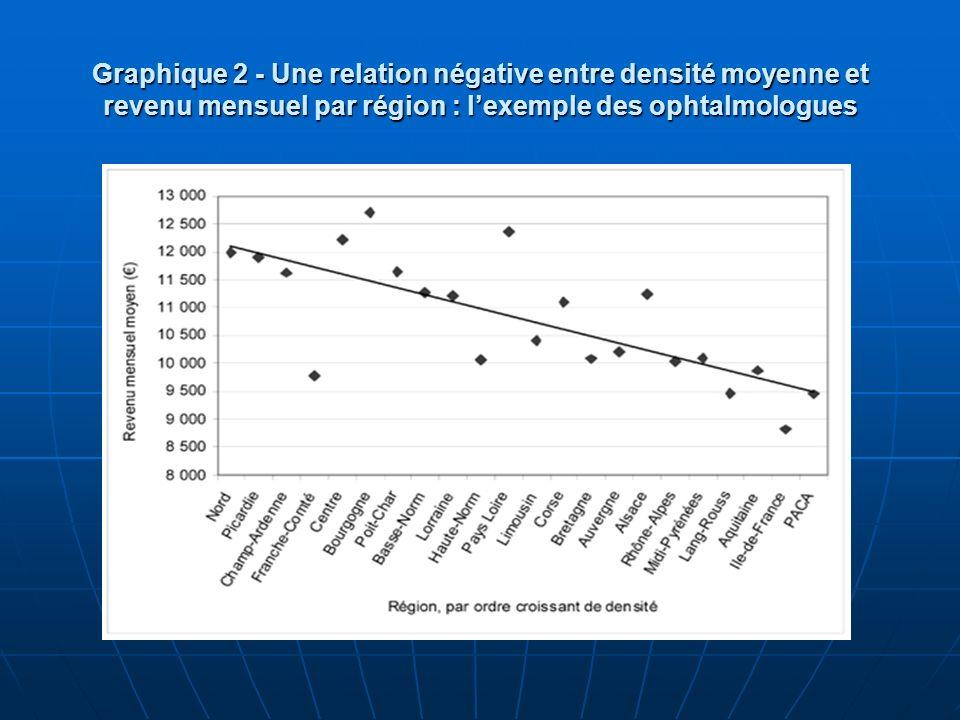 Graphique 2 - Une relation négative entre densité moyenne et revenu mensuel par région : lexemple des ophtalmologues