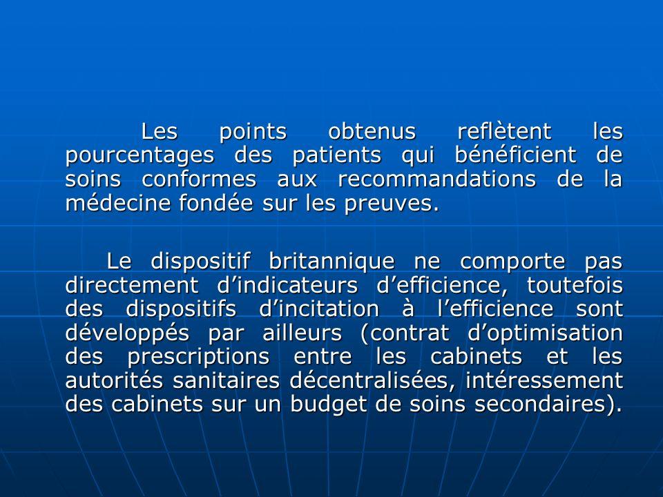 Les points obtenus reflètent les pourcentages des patients qui bénéficient de soins conformes aux recommandations de la médecine fondée sur les preuve