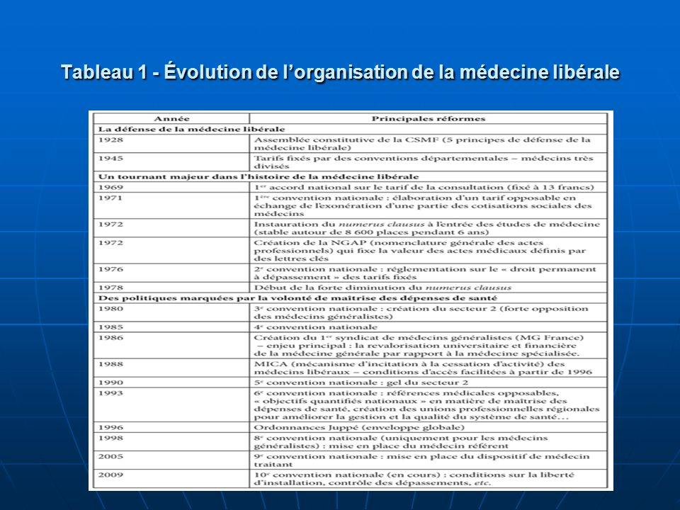 Tableau 1 - Évolution de lorganisation de la médecine libérale