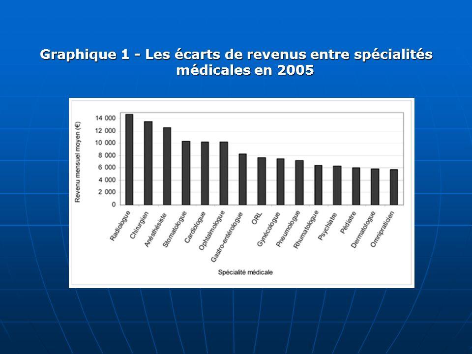 Graphique 1 - Les écarts de revenus entre spécialités médicales en 2005