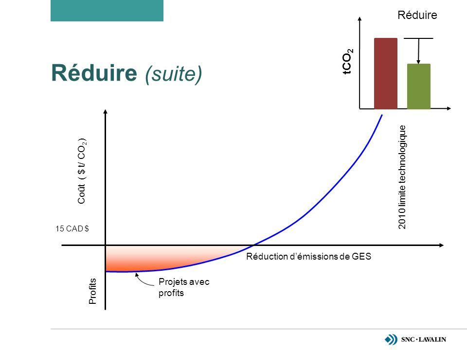 Réduire (suite) Coût ( $ t/ CO 2 ) Profits Projets avec profits 2010 limite technologique Réduction démissions de GES 15 CAD $ Réduire tCO 2