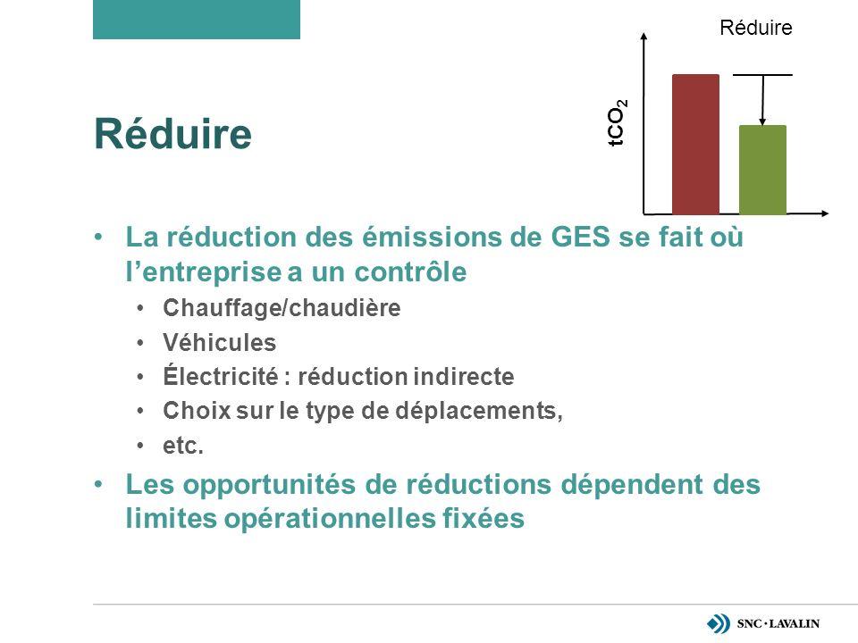 Réduire La réduction des émissions de GES se fait où lentreprise a un contrôle Chauffage/chaudière Véhicules Électricité : réduction indirecte Choix sur le type de déplacements, etc.