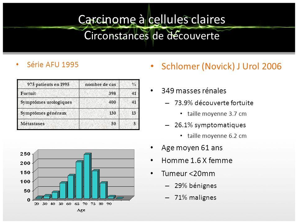Carcinome à cellules claires C irconstances de découverte Schlomer (Novick) J Urol 2006 349 masses rénales – 73.9% découverte fortuite taille moyenne