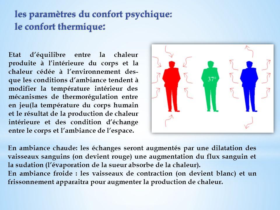 les paramètres du confort psychique: le confort thermique : les paramètres du confort psychique: le confort thermique : Etat déquilibre entre la chale