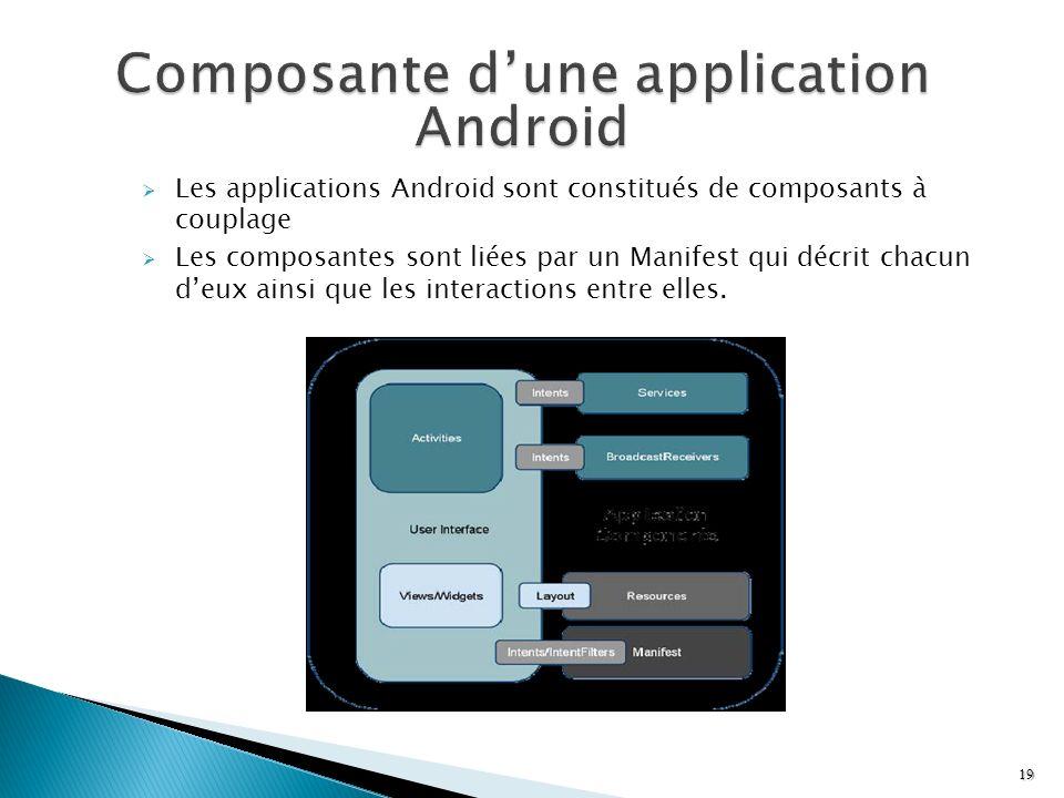 Les applications Android sont constitués de composants à couplage Les composantes sont liées par un Manifest qui décrit chacun deux ainsi que les inte