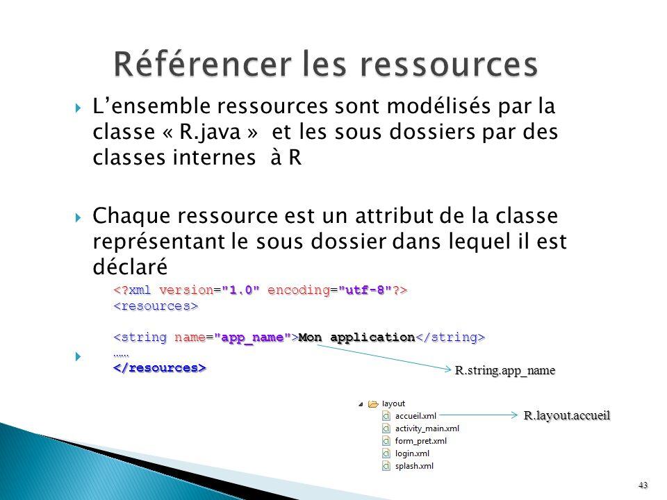 Lensemble ressources sont modélisés par la classe « R.java » et les sous dossiers par des classes internes à R Chaque ressource est un attribut de la