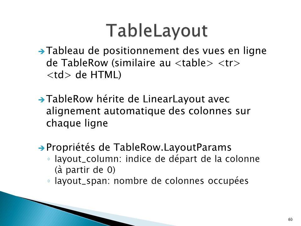 Tableau de positionnement des vues en ligne de TableRow (similaire au de HTML) TableRow hérite de LinearLayout avec alignement automatique des colonne