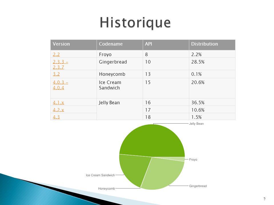 LocationListener: Interface vous permettant dabonner aux évènements de géolocalisation Détection dune nouvelle position Changement de statut du fournisseur (activation, désactivation,… Disposer dune classe implémentant cette interface 1.Vous créez une nouvelle classe 2.Votre activité implémente cette interface Introduction à Android class MyListener implements LocationListener{ …… //Implémenter les méthodes } public class HomeActivity extends Activity implements LocationListener { …..