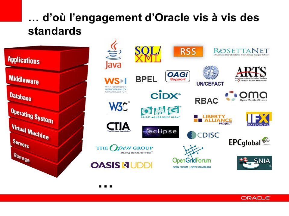 … doù lengagement dOracle vis à vis des standards BPEL RBAC …