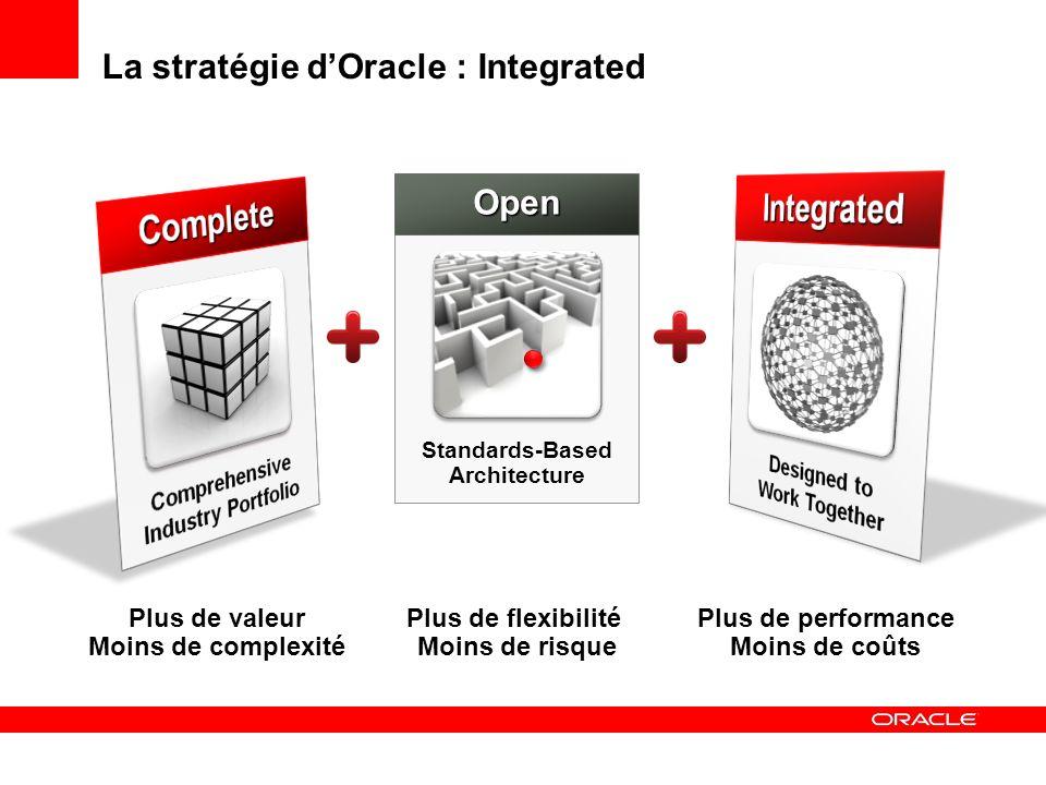 La stratégie dOracle : Integrated Plus de performance Moins de coûts Plus de valeur Moins de complexité Plus de flexibilité Moins de risque Standards-