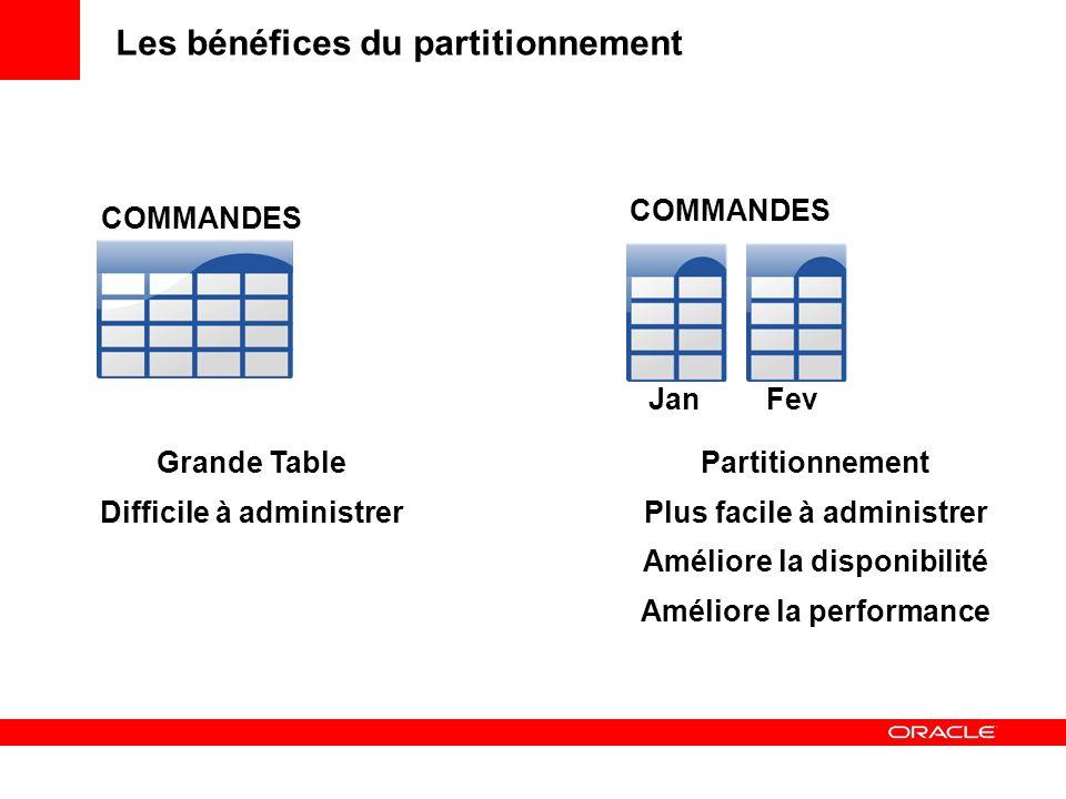 Les bénéfices du partitionnement Grande Table Difficile à administrer Partitionnement Plus facile à administrer Améliore la disponibilité Améliore la
