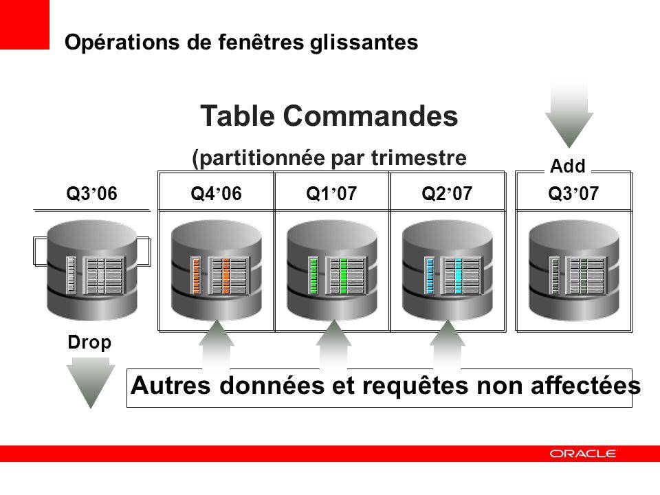 Opérations de fenêtres glissantes Q3 06 Q4 06Q1 07Q2 07 Table Commandes (partitionnée par trimestre Drop Autres données et requêtes non affectées Q3 0