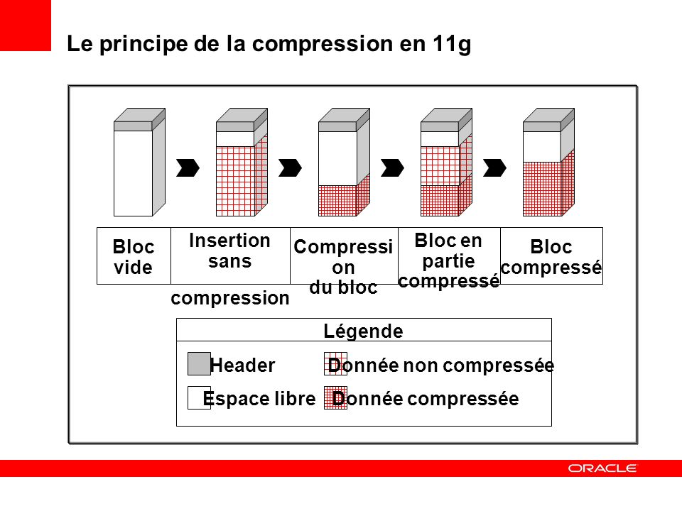 Le principe de la compression en 11g Insertion sans compression Compressi on du bloc Bloc en partie compressé Bloc compressé Bloc vide Légende Header Espace libre Donnée non compressée Donnée compressée