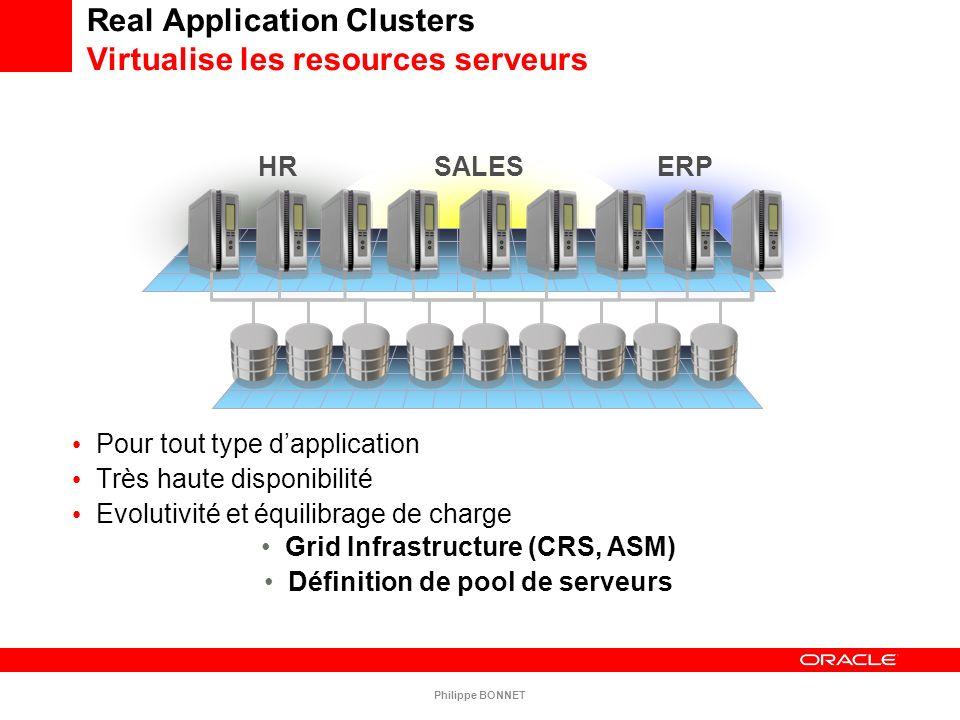 Real Application Clusters Virtualise les resources serveurs Pour tout type dapplication Très haute disponibilité Evolutivité et équilibrage de charge
