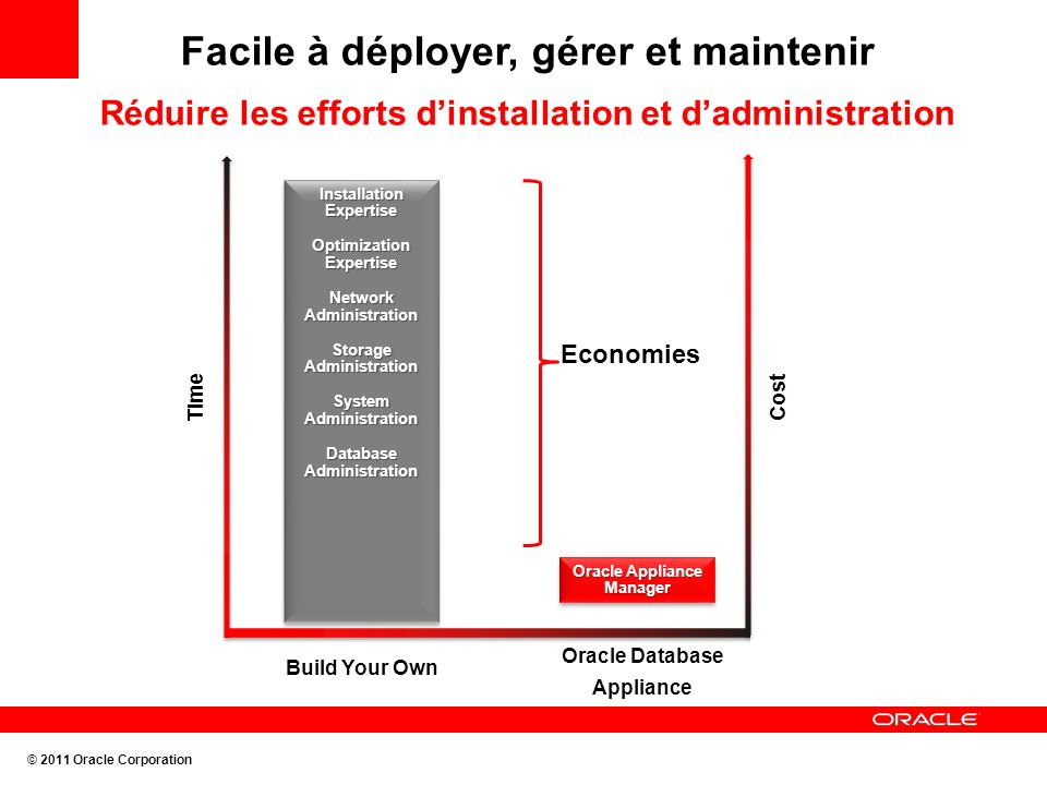 Facile à déployer, gérer et maintenir Réduire les efforts dinstallation et dadministration Oracle Database Appliance Build Your Own Time Oracle Appliance Manager Installation Expertise Optimization Expertise Network Administration Storage Administration System Administration Database Administration Installation Expertise Optimization Expertise Network Administration Storage Administration System Administration Database Administration Economies Cost © 2011 Oracle Corporation