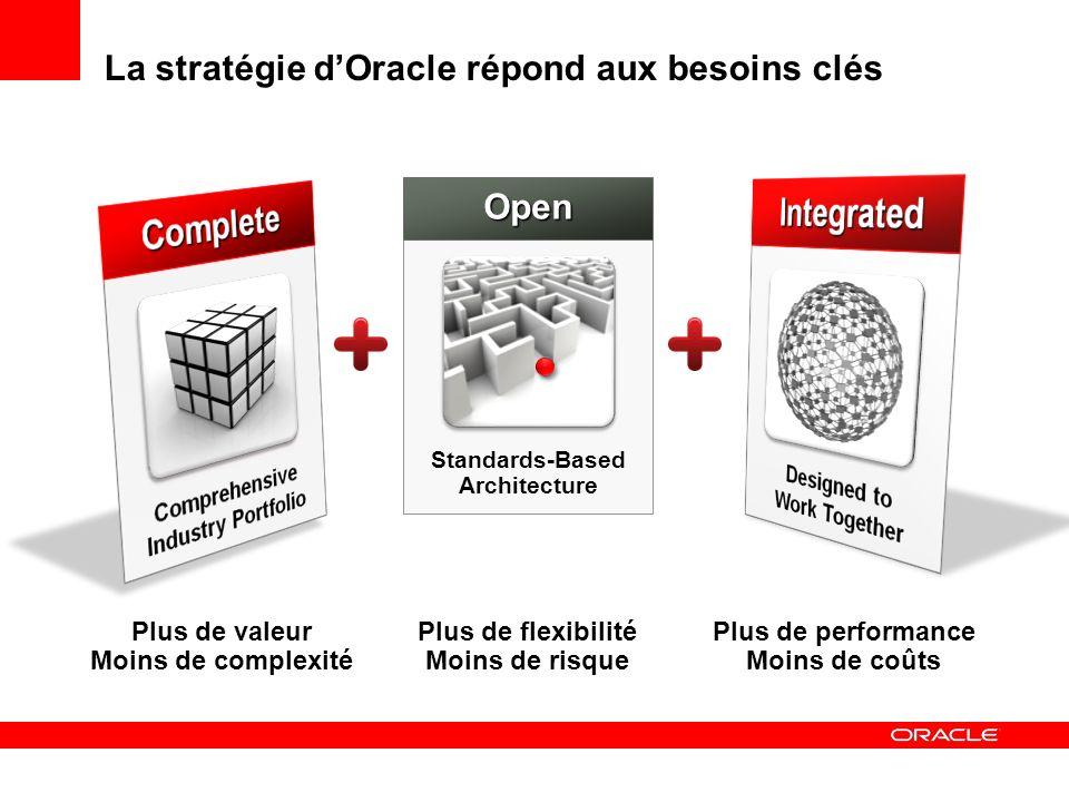 La stratégie dOracle : Complete Plus de valeur Moins de complexité Plus de performance Moins de coûts Plus de flexibilité Moins de risque Standards-Based Architecture Open