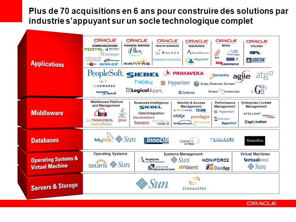 Plus de 70 acquisitions en 6 ans pour construire des solutions par industrie sappuyant sur un socle technologique complet