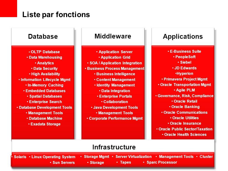 La stratégie dOracle : Open Plus de valeur Moins de complexité Plus de performance Moins de coûts Plus de flexibilité Moins de risque Standards-Based Architecture Open