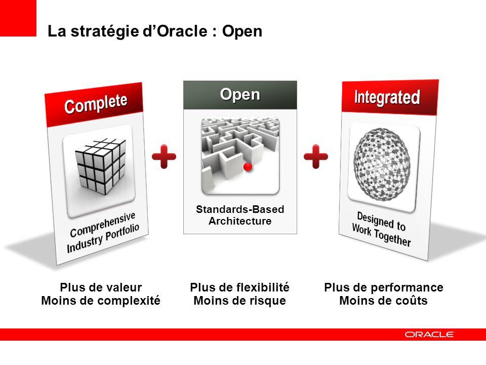 La stratégie dOracle : Open Plus de valeur Moins de complexité Plus de performance Moins de coûts Plus de flexibilité Moins de risque Standards-Based