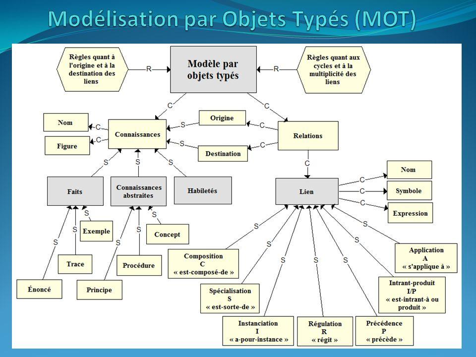 MOT fournit un cadre simple qui assure que tous les modèles, quels que soient les auteurs, sont basés sur une même sémantique.