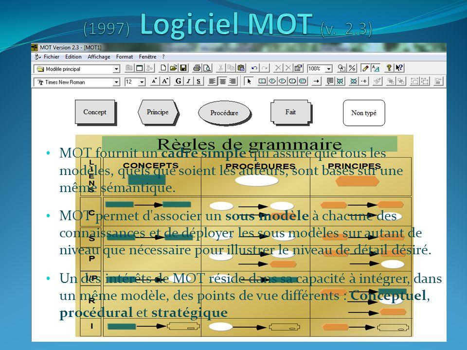 Le logiciel MOT est conçu pour être utiliser dans un environnement Windows Cest un logiciel simple et convivial dont les fonctions de base sont suffisamment évoluées pour produire aussi bien des modèles très simples sur un seul niveau que des modèles très complexes sur plusieurs niveaux de sous modèles Les règles dintégrité des liens entre les types de connaissance sont intégrées Au besoin, des documents ou des applications peuvent être insérés ou liés aux connaissances du modèle par des liens OLE OLE