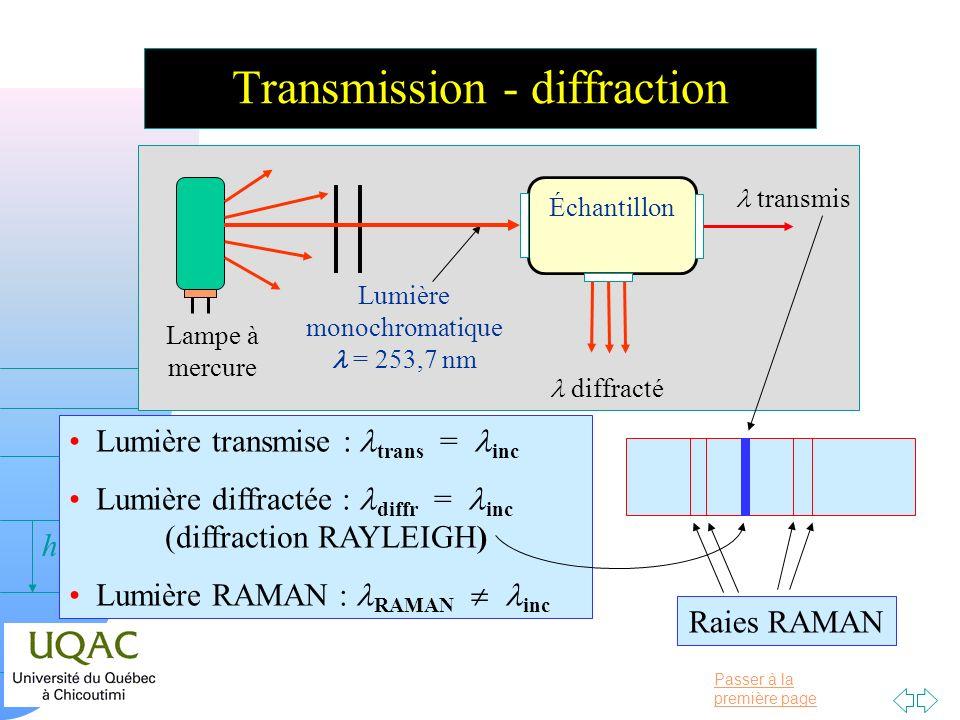 Passer à la première page v = 0 h Transmission - diffraction Lampe à mercure Lumière monochromatique = 253,7 nm Échantillon transmis diffracté Lumière