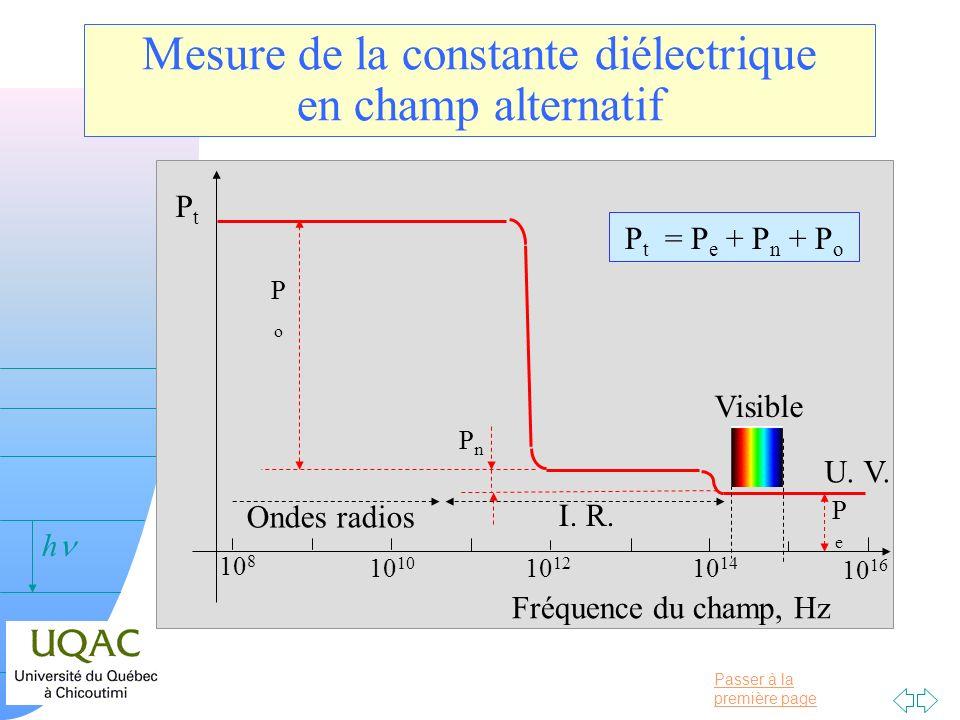 Passer à la première page v = 0 h Mesure de la constante diélectrique en champ alternatif PtPt Fréquence du champ, Hz 10 16 10 14 10 1210 10 8 PoPo Pn
