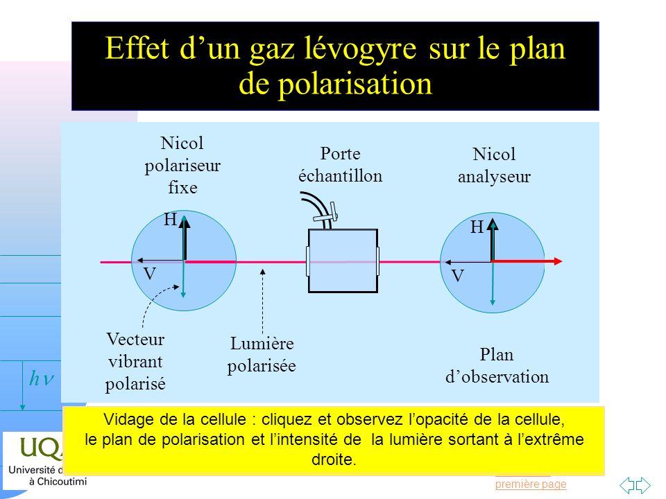 Passer à la première page v = 0 h Effet dun gaz lévogyre sur le plan de polarisation Nicol polariseur fixe Plan dobservation H V Vecteur vibrant polar