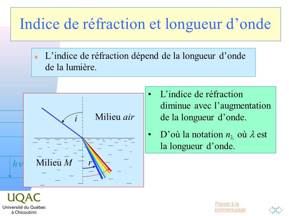 Passer à la première page v = 0 h Indice de réfraction et longueur donde n Lindice de réfraction dépend de la longueur donde de la lumière. i r Milieu