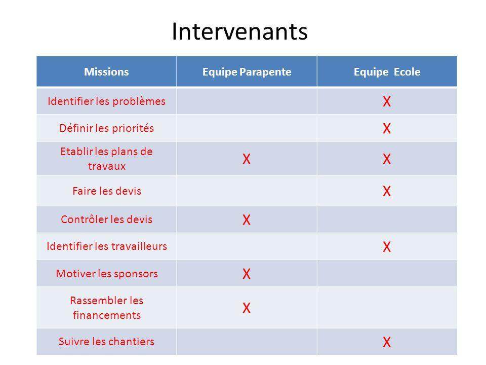 Intervenants MissionsEquipe ParapenteEquipe Ecole Identifier les problèmes X Définir les priorités X Etablir les plans de travaux XX Faire les devis X